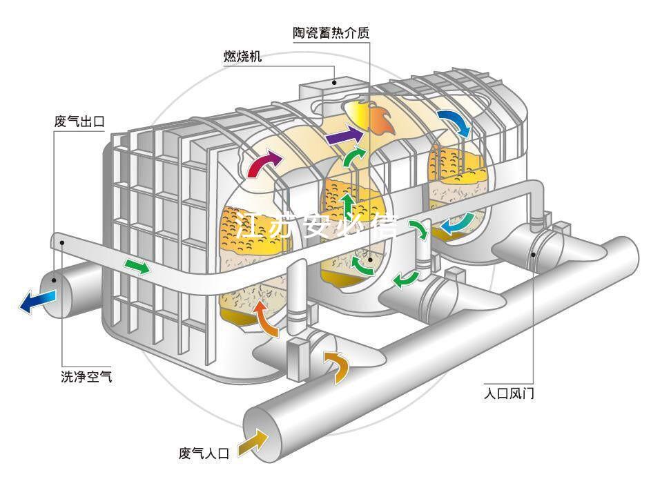 三体式蓄热式催化燃烧(RCO)