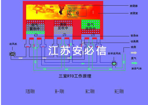 三体式蓄热式热力燃烧(RTO)原理
